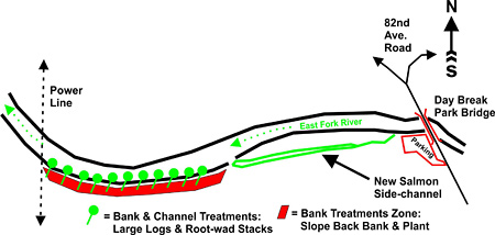 Phase-2 Treatments Design